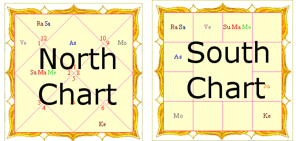 Differences Between North Indian South Indian Charts Astroshiva