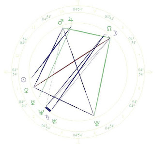 Astro Wiki Elizabeth Olsen natal horoscope