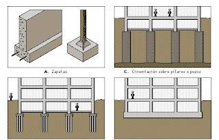 cimientos de edificios