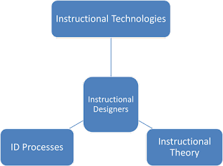 types of instructional models