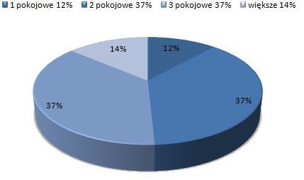 ceny wynajmu mieszkań Śródmieście, Łódź, dostępne mieszkania do wynajmu