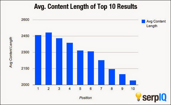 content length analysis