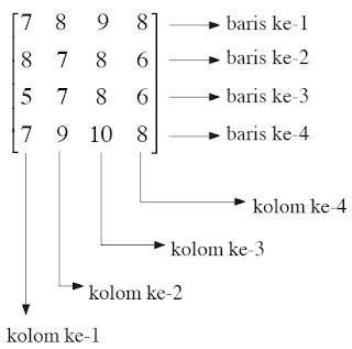 baris dan kolom matriks