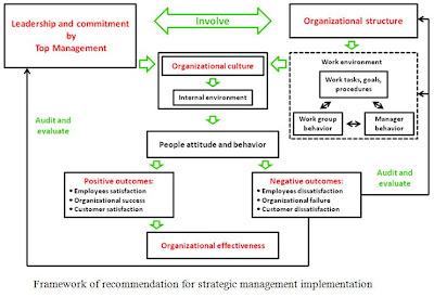 strategic management theorists literature review