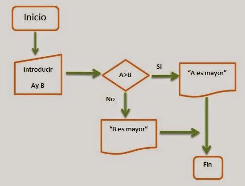A d s i jefferson aguja for Mapa de procesos de un restaurante
