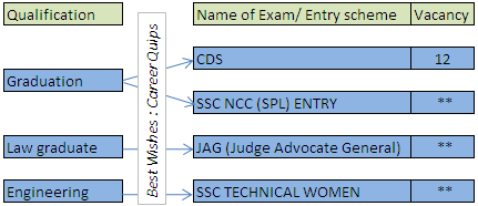 Exam Names for a career in Indian Army for Women