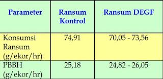 perbandingan ransum kontrol dan ransum dengan daun eceng gondok fermentasi