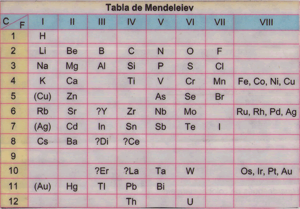 La gacetilla de sevilla clasificacin de los elementos iv clasificacin de los elementos iv peridica de mendeleiev urtaz Images