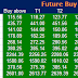 Pre Market Tips : Future and option  Recommendation for 09 February  2015