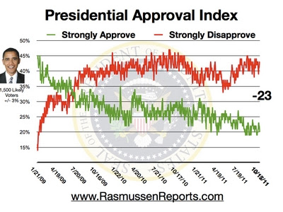obama approval index october 17 2011 Rasmussen Poll: 20% of Voters Strongly Approve of President Obamas Performance, 43% Strongly Disapprove