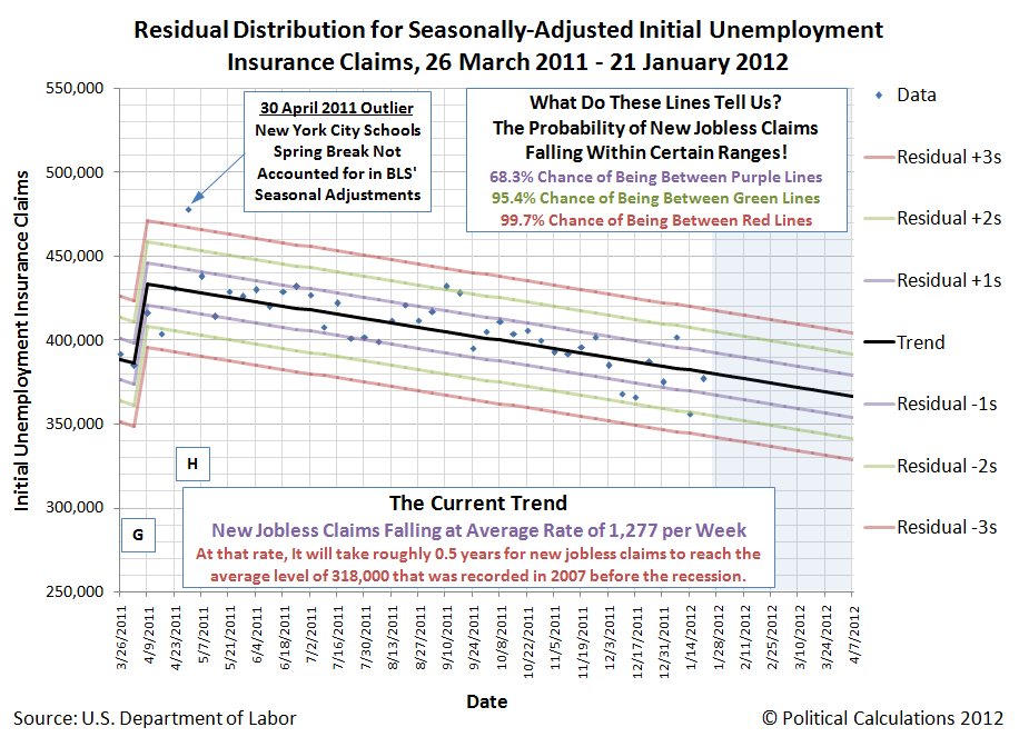 Residual Distribution for Seasonally-Adjusted Initial Unemployment Insurance Claims, 26 March 2011 - 21 January 2012