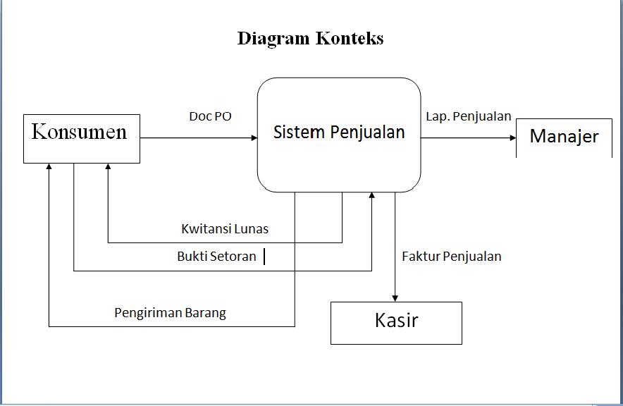 Tugas amik bsi studi kasus analisa berjalan diagram konteks sistem penjualan ccuart Images