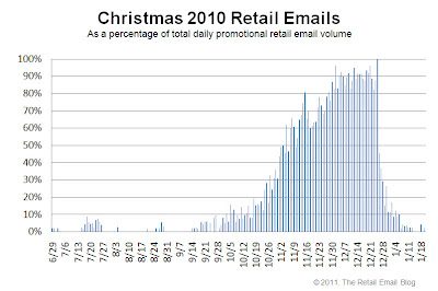Click to view the Christmas 2010 retail email distribution curve larger