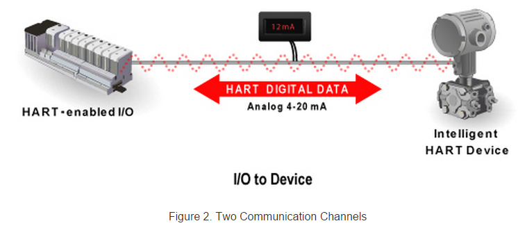 Communication Protocols Assignments: HART Protocol: Implemention ...