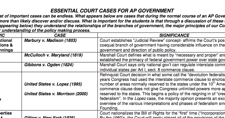 ap gov court cases Start studying ap government--court cases learn vocabulary, terms, and more with flashcards, games, and other study tools.