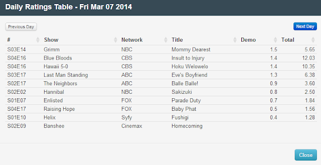 Final Adjusted TV Ratings for Friday 7th March 2014