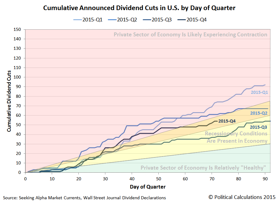 Cumulative Announced Dividend Cuts in U.S. by Day of Quarter, 2015Q1 vs 2015Q2 vs 2015Q3 vs 2015Q4, Snapshot on 2015-12-11