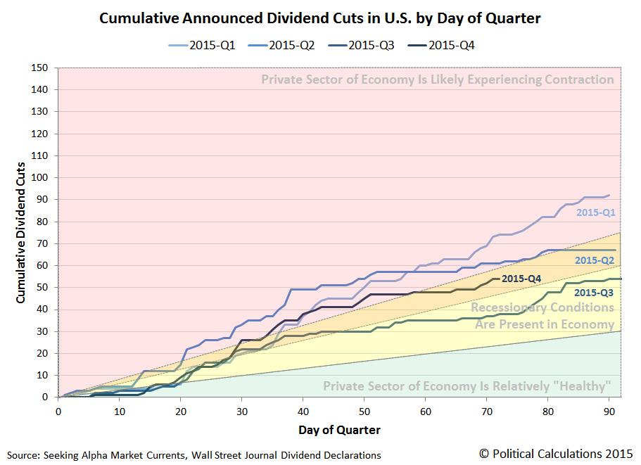 Cumulative Announced Dividend Cuts in U.S. by Day of Quarter, 2015Q1 vs 2015Q2 vs 2015Q3 vs 2015Q4, Snapshot on 2015-12-11