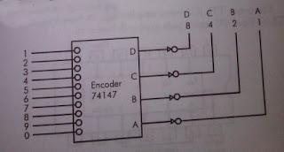 Encoder tipe 74147