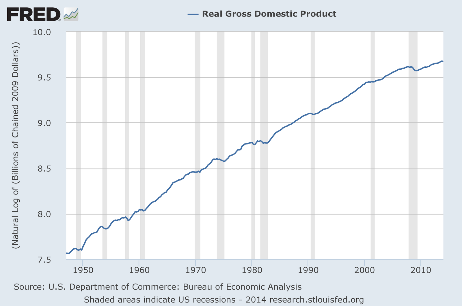 Graph of Log GDP from 1947 to 2014