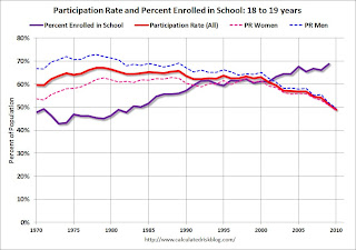 School Enrollment 18 to 19 years