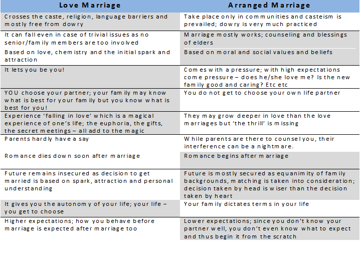 neither love nor arranged i go for happy marriage love marriage vs arranged marriage