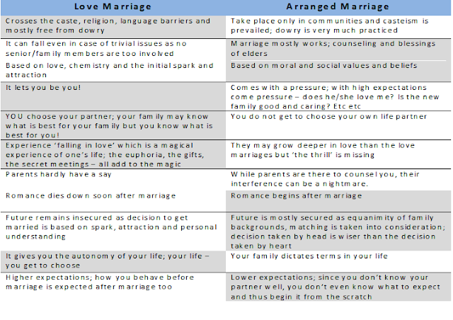 comparison contrast arrange marriage and love marriage To love or to arrange is a love marriage better than an arranged but here is an attempt to compare the benefits of an arranged marriage versus the.