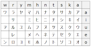 Japanese katakana chart