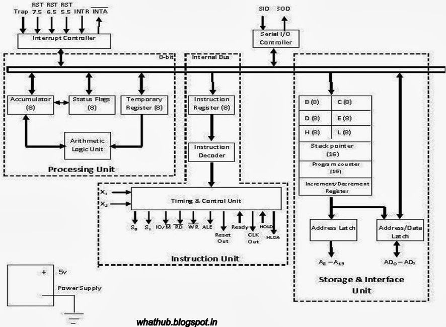 Block diagram of 8085 answers to all your whats for Architecture 8085 diagram