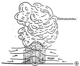 Hujan zenithal atau sering disebut dengan konveksional