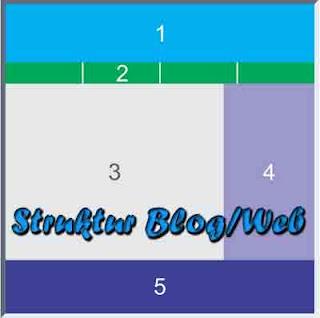 Info Blog, struktur blog/web