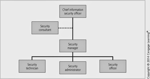 the role of information security policy 3 essay Our blog focuses on the role of information policy and its effects on the role of information policies and how they of social security.