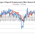 Great Graphic:  Another Look at the US Jobs Data