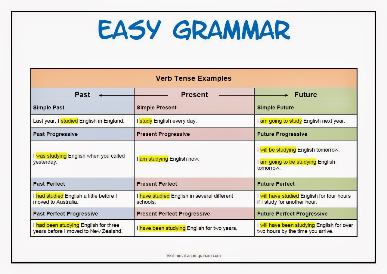 ENGLISH TENSES WITH EXAMPLES EBOOK