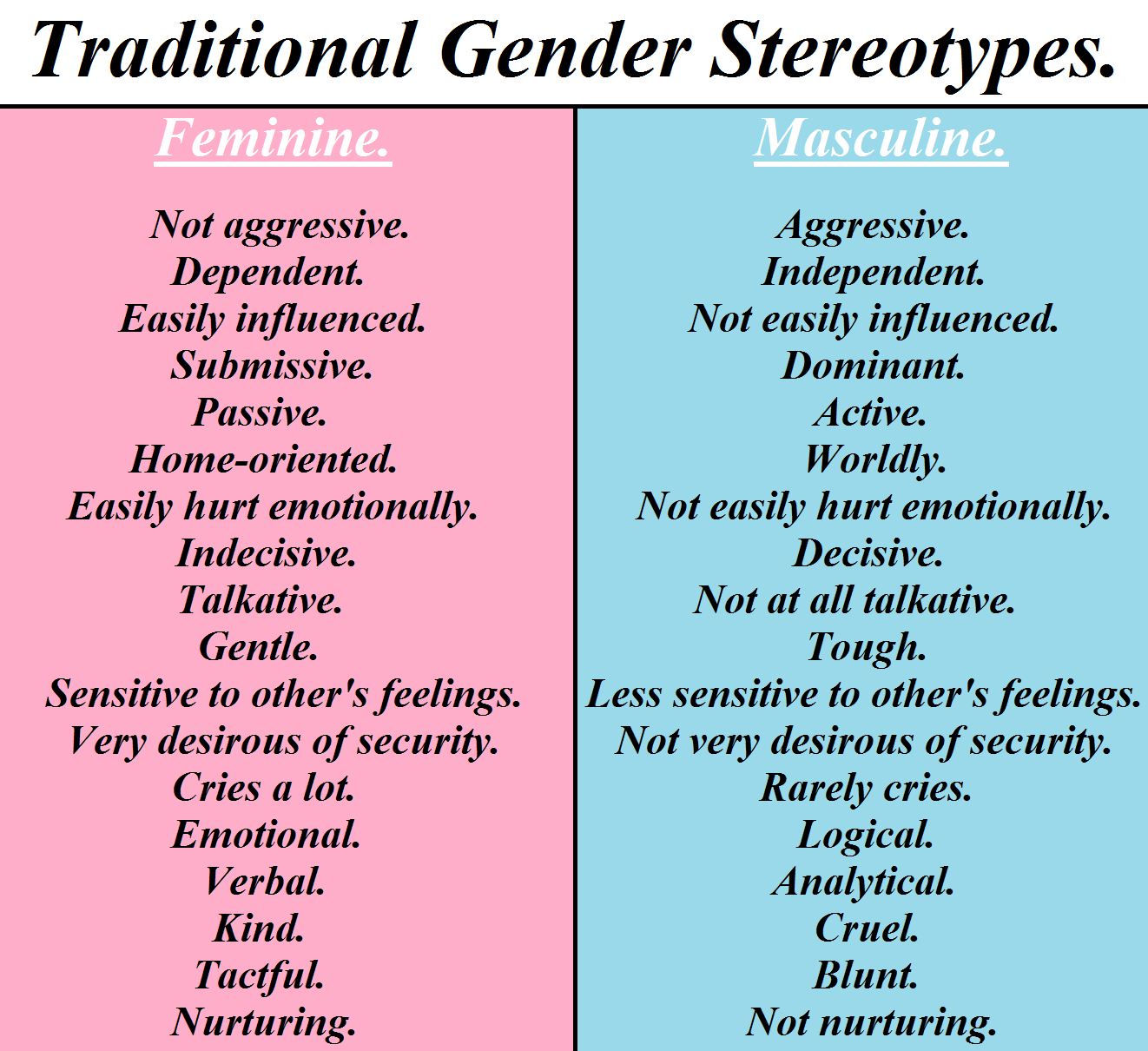 an essay on the role of genders in todays society