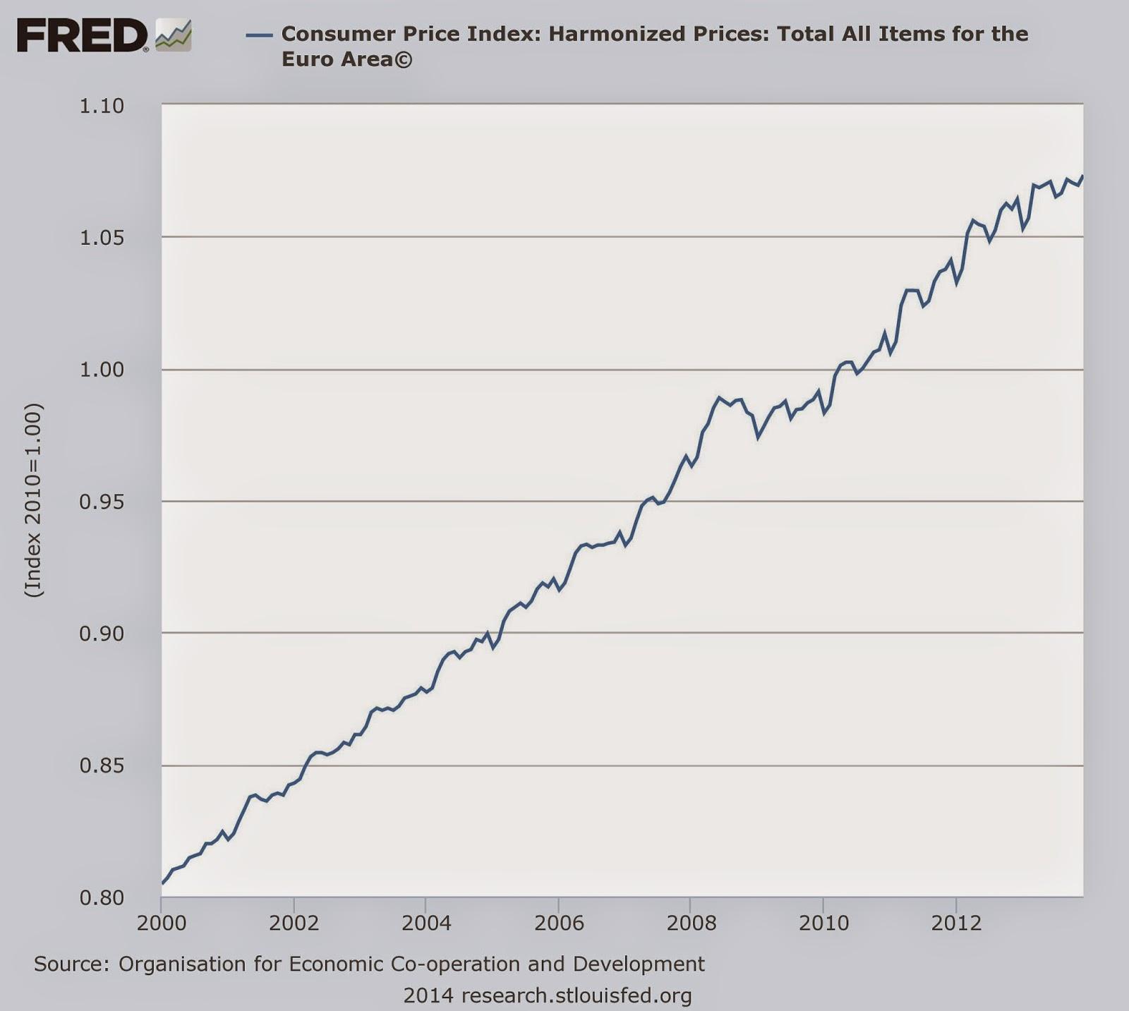 fredgraph Come le banche centrali hanno scatenato una speculazione scriteriata: lenorme bolla obbligazionaria europea