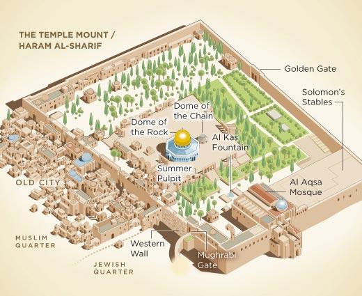 Green Olive Tours Blog • Palestine • Israel: الحرم القدسي الشريف