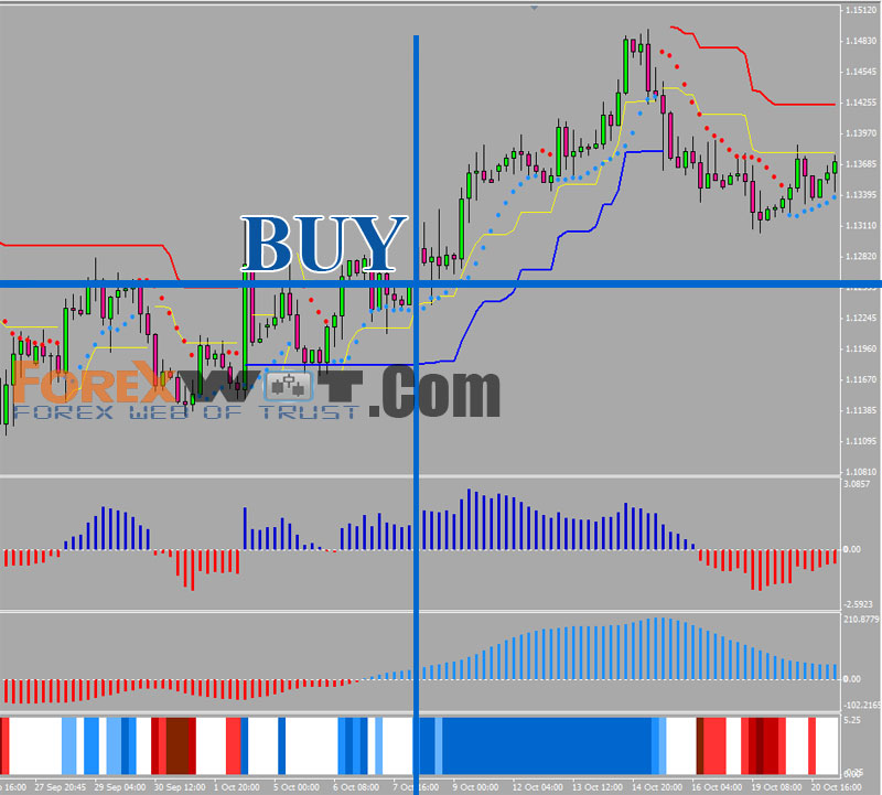 Forex true trend indicator