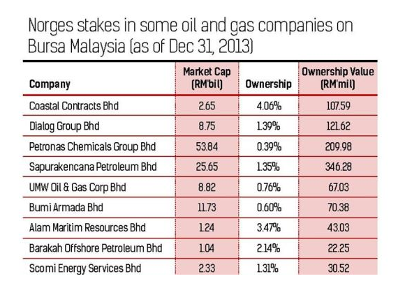 largest companies listed on the bursa malaysia commerce essay This study examines the utilisation of the internet for disseminating corporate information among 100 top companies listed on bursa malaysia in the year 2007.