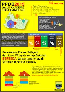 PPDB Kota Bandung 2015