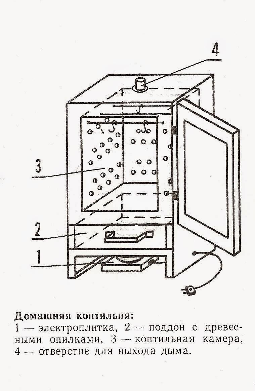 Коптильня холодного копчения чертежи из холодильника