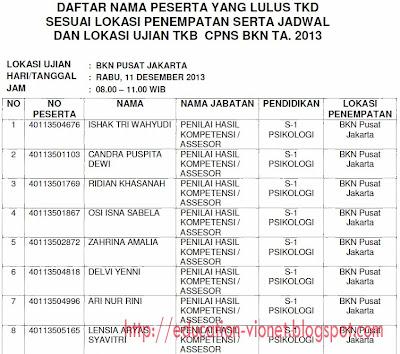 Daftar Peserta Lulus TKD dan Jadwal Pelaksanaan TKB CPNS BKN 2013