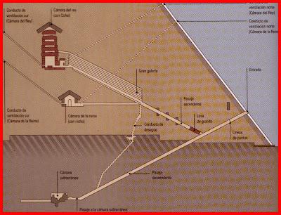 ¿Como se Construyeron las Piramides.?... La respuesta.