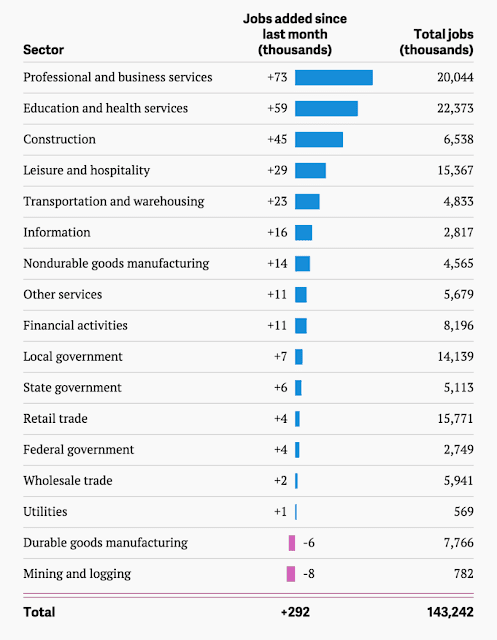 """US Job generation numbers"""