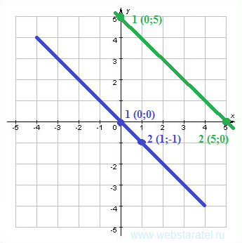График второго уравнения. Математика для блондинок.