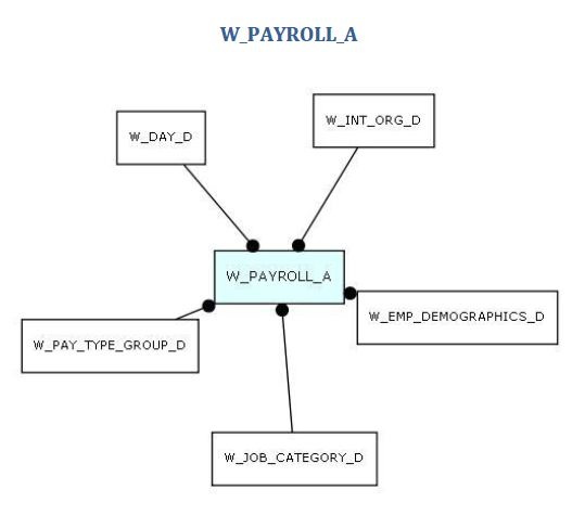 Hcminsight Obiee Analytics Understanding The Wpayrolla. Payroll Aggregate Star Schema In Order To Load The Wpayrolla Table At A Different Time Grain You Must Set Parameter Dac Data Warehouse. Wiring. Data Warehouse Star Schema Payroll At Scoala.co