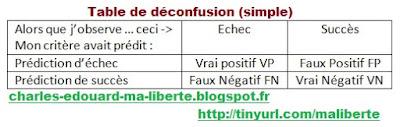 Table confusion déconfusion critère sensibilité spécificité tricherie crédulité VIH corruption