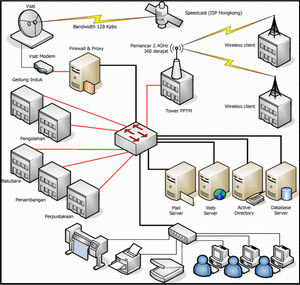 Jaringan pada komputer lengkap dengan gambar it masa depan jaringan komputer adalah sebuah sistem yang terdiri dari komputer dan perangkat lain nya yang bekerja bersama sama untuk mencapai suatu tujuan ccuart Gallery