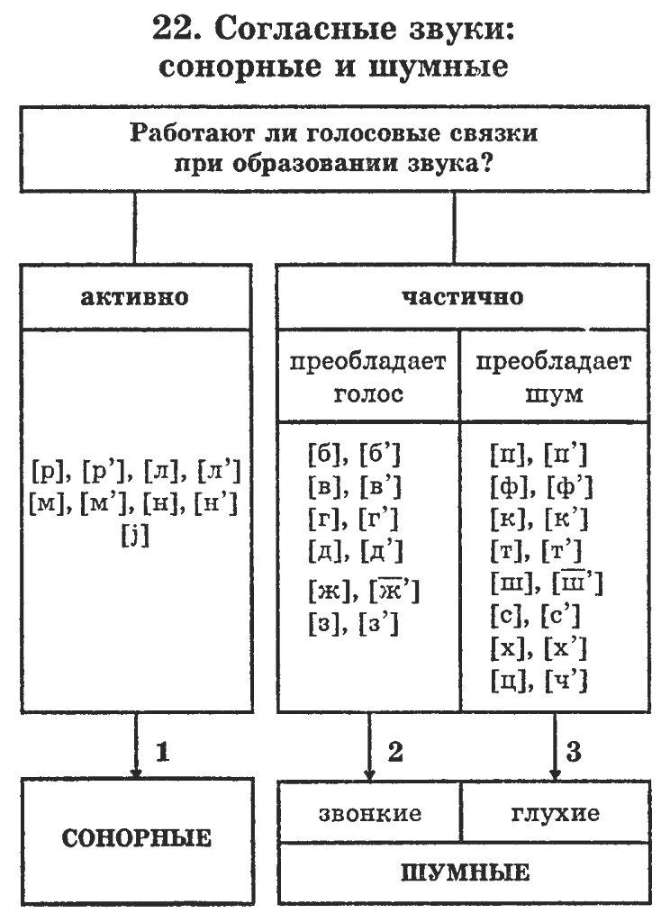 Схемы и их произношение