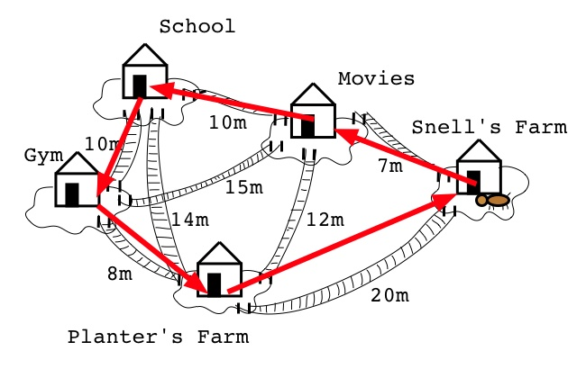 Computational Fairy Tales The Traveling Salesman S Problem Part 6 Of Ann S Visit To G Raph